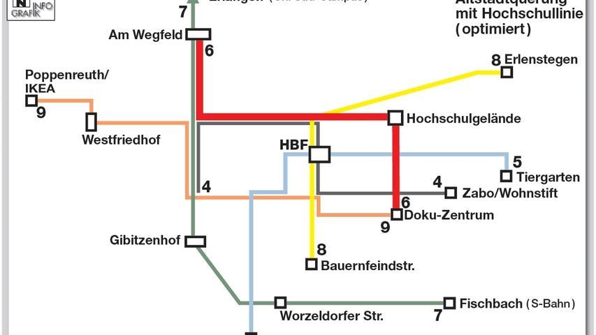 Die Variante der nördlichen Altstadtquerung unter Einbeziehung einer Straßenbahnlinie über den Campus der Georg-Simon-Ohm-Hochschule erachtet Gutachter Stephan Krug von der Ingeniersgruppe IVV für sich genommen zwar nicht für sinnvoll. Trotzdem gelangt er bei Investitionen von 37,5 Millionen Euro noch auf den Wert von 1,61.