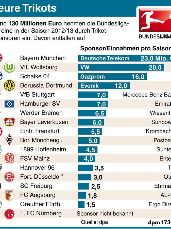 Diese nicht mehr ganz aktuelle Grafik zeigt die Einnahmen der Bundesligisten mit Trikotwerbung (gemeinsam nun etwas mehr als 130 Millionen). Der Schnitt liegt bei rund 7,6 Millionen (Nürnberg noch außen vor).