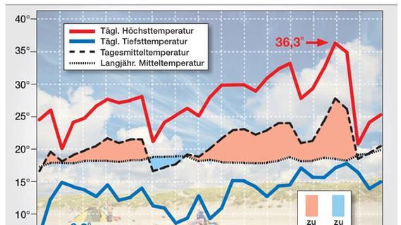 Wetter Simmershofen