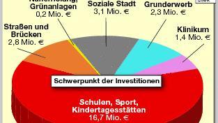 Anhand der Tortengrafik ist zu erkennen, in welchen Bereichen die Stadt Fürth im kommenden Jahr das meiste Geld für Sanierungen und Neubauten ausgibt.