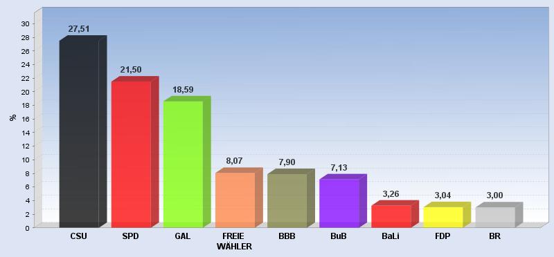 Die CSU hob sich mit mehr als sechs Prozent von der SPD ab.