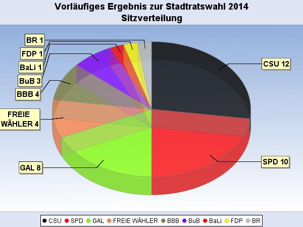 Die CSU erhält zwölf Sitze, die SPD zehn und die GAL acht.