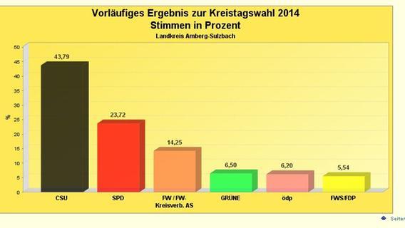 """Kreistag Amberg-Sulzbach: Norden verliert """"Hausmacht"""""""