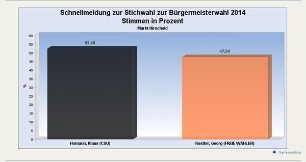 Markt Hirschaid: Klaus Homann gewinnt die Stichwahl