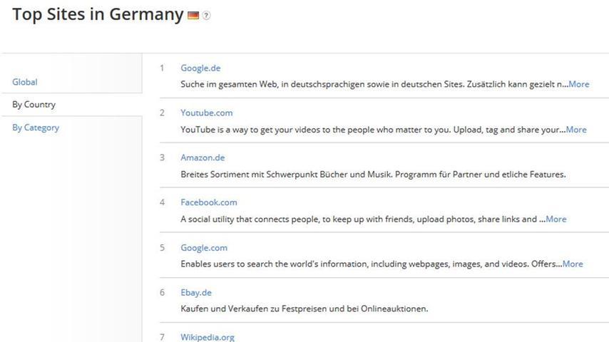 In Deutschland liegt Wikipedia aktuell auf Platz 7 der meistbesuchten Websites. Die deutschsprachige Ausgabe wird über eine Milliarde Mal pro Monat aufgerufen. Das entspricht 876.000 Aufrufen pro Stunde.