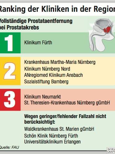 Ranking der Kliniken bei vollständiger Entfernung bei Prostatakrebs.