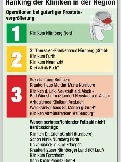 Ranking der Kliniken bei Operationen von gutartigen Prostatavergrößerungen.