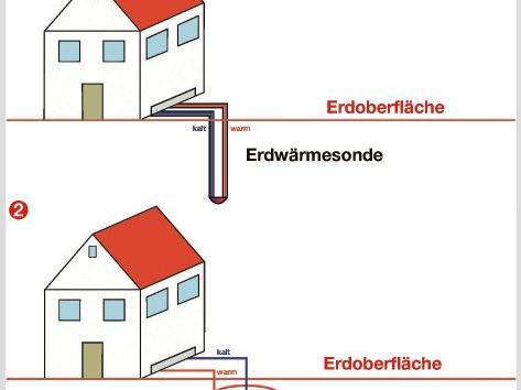 Drei Systeme gibt es, um Erdwärme aus dem Boden zu nutzen.