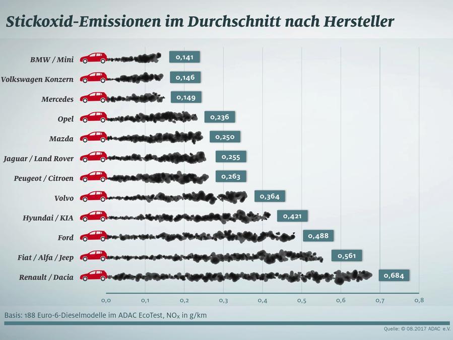 Schlechte Werte Fur Import Diesel Auto Nordbayern De