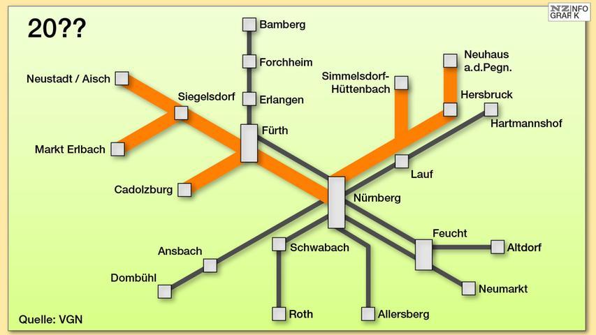 So soll einmal das fertige Nürnberger S-Bahn-Netz aussehen: Die grauen Linien zeigen - eine Ausnahme ist hier die Verbindung nach Allersberg - die jetzigen S-Bahn-Verbindungen. Auf den organgegefärbten Strecken fahren noch keine S-Bahnen. Wann es soweit sein wird, steht noch nicht fest - für die S6 nach Neustadt ist Dezember 2021 als Start vorgesehen.