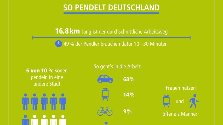 Der größte Anteil der Pendler benötigt maximal 30 Minuten für den Arbeitsweg. Mit Abstand die meisten nutzen hierfür das Auto.