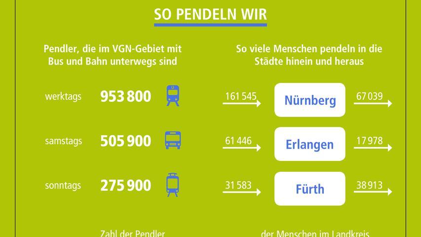 Mobil in der Region: Wie, wann und wie oft wir unterwegs sind