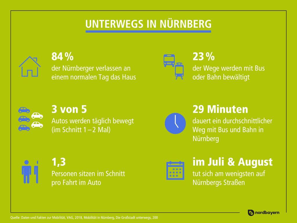 Mobilität in der Region - unterwegs in Nürnberg