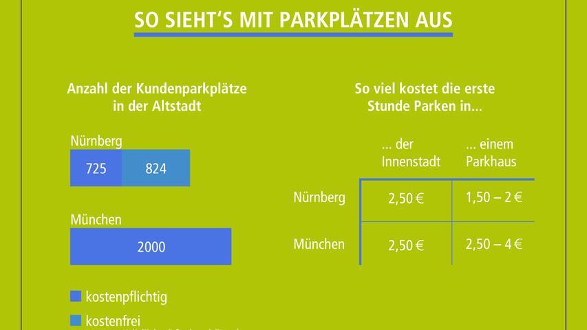 Mit dem Auto schnell in die Innenstadt? Machen viele. Aber wo parken? Wie viele kostenfreie Parkplätze Nürnberg im Vergleich zu München bietet und wie hoch die Parkgebühren sind, ist auf dieser Grafik zu sehen. P.S.: In Münchens Innenstadt gibt es praktisch kein kostenloses Parken, sondern außerhalb des Bezahlparkens fast ausschließlich Lieferzonen, Taxistellplätze, Behindertenstellplätze und Plätze für Busse.