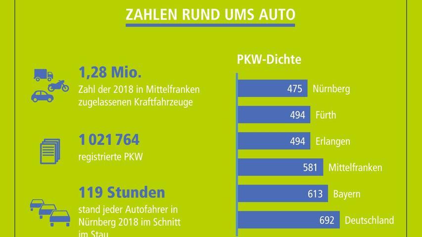 Durchschnittlich 119 Stunden stand jeder Autofahrer im Jahr 2019 in Nürnberg im Stau. Bundesweit rangieren wir damit ziemlich weit vorne; auf dem fünften Platz.
