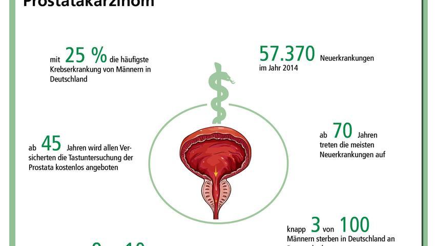 Vom Hüftgelenk bis zum Herzschrittmacher - Info-Grafiken zur Serie