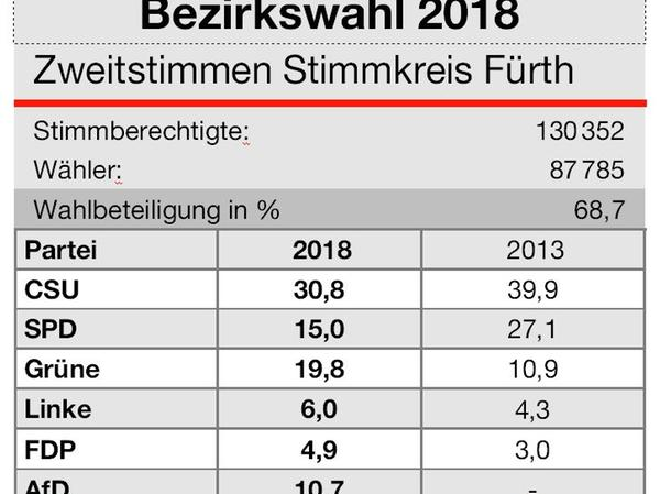 Die Zweitstimmen im Stimmkreis Fürth.