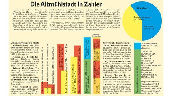 Treuchtlingen in Zahlen: Die wichtigsten Eckdaten der Altmühlstadt aus der Präsentation des Bürgermeisters bei den Bürgerversammlungen 2019.