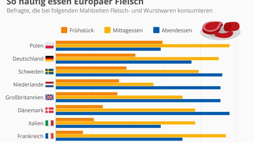 Deutschland zeigt sich auf dem zweiten Platz im Ranking zwischen Polen und Schweden. Im Vergleich wird in den Ländern Dänemark, Italien und Frankreich weniger Fleisch am Tag gegessen.