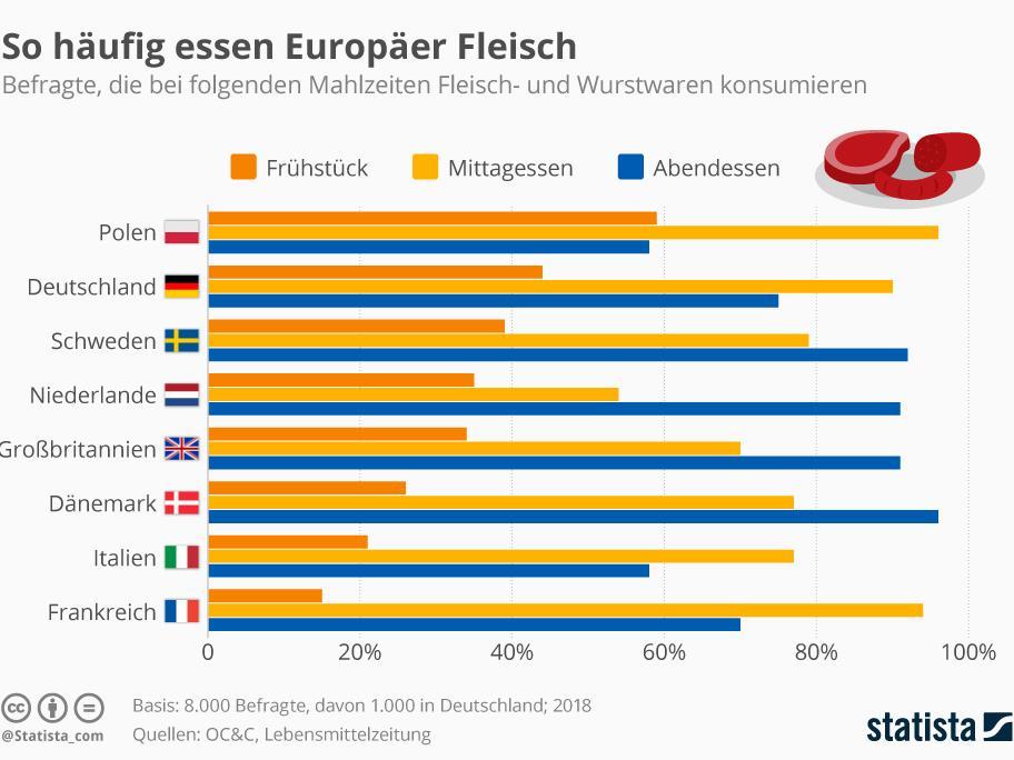 Deutschland zeigt sich auf dem zweiten Platz im Ranking zwischen Polen und Schweden. Im Vergleich werden in den Ländern Dänemark, Italien und Frankreich weniger Fleisch am Tag gegessen.