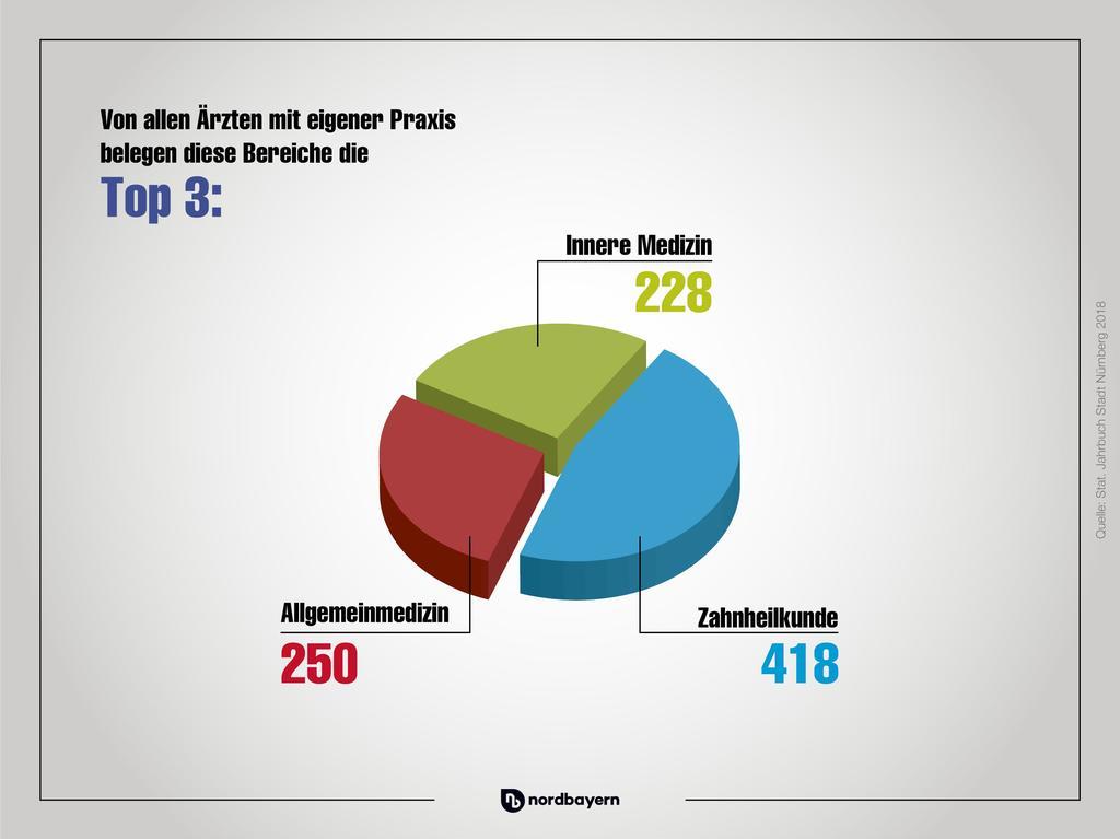 Nürnberg in Zahlen