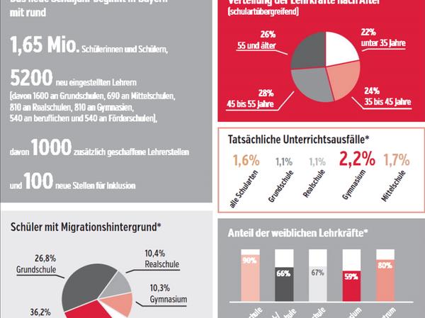 Bislang sind in Bayern 92 Prozent der staatlichen Lehrkräfte verbeamtet, drei Prozent sind unbefristet angestellt, fünf Prozent haben nur befristete Verträge.