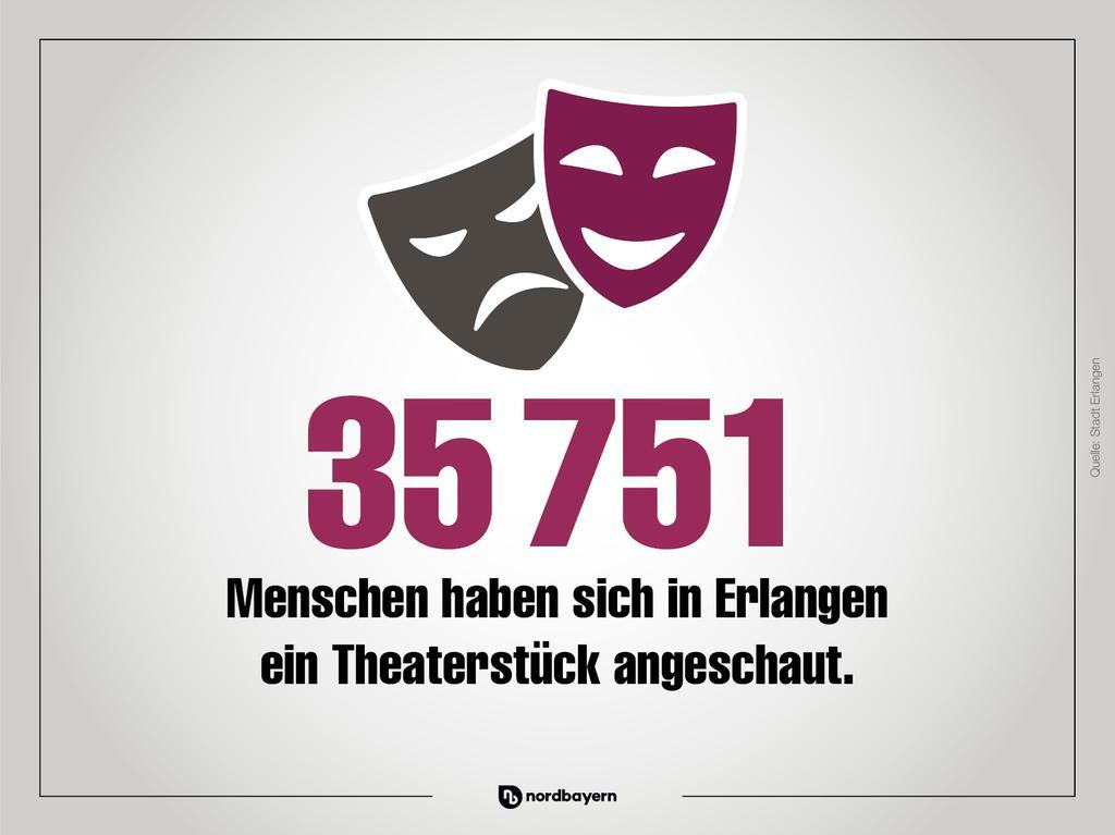 Erlangen in Zahlen