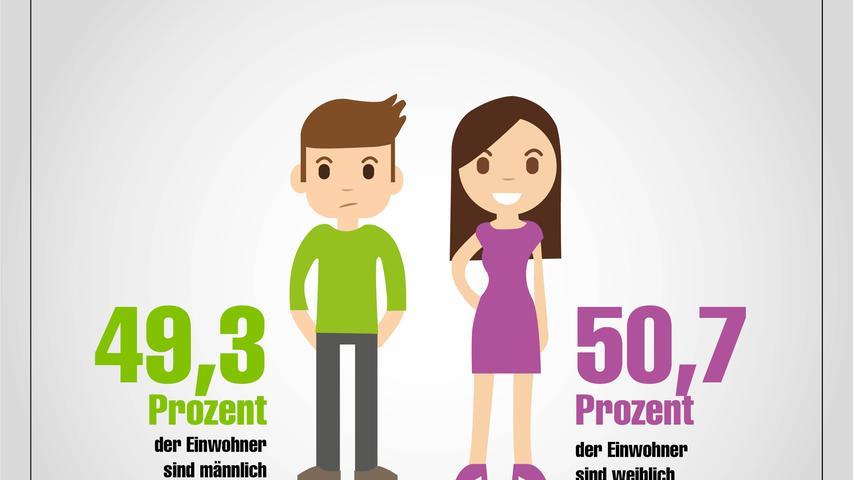 Schwabach in Zahlen; Infografik: nordbayern.de; Stand September 2019.