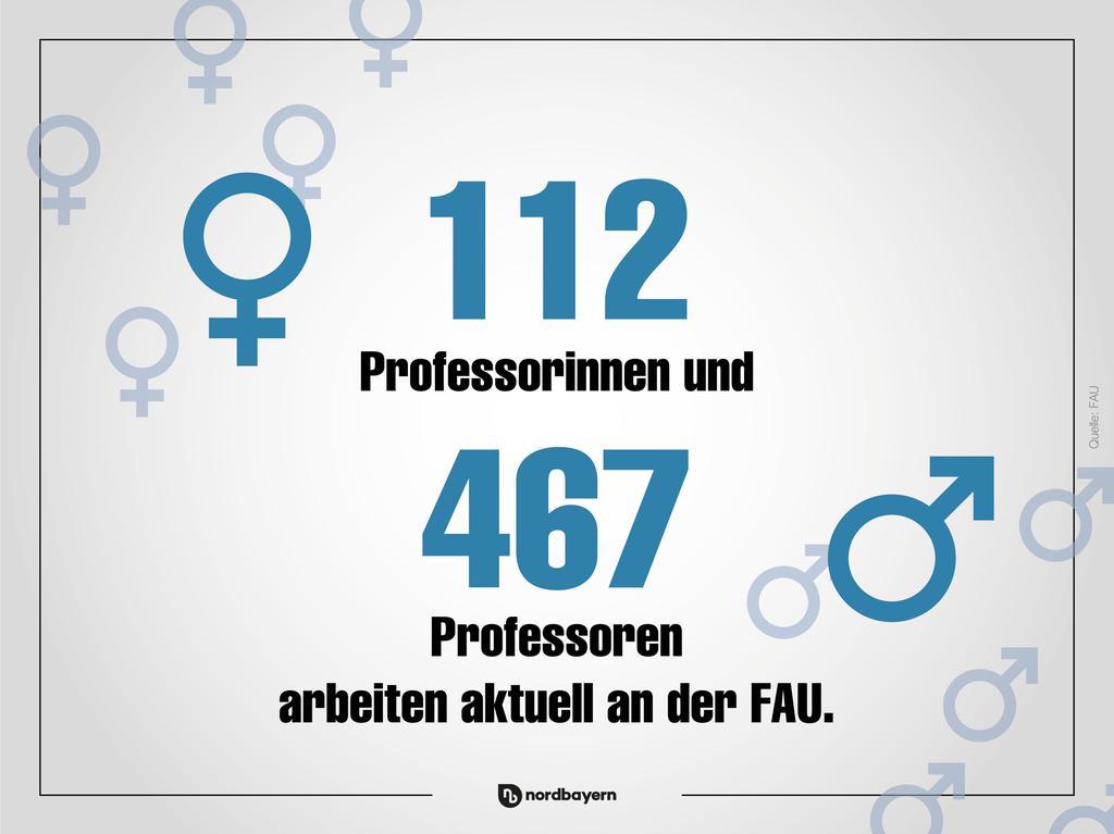 Die FAU in Zahlen