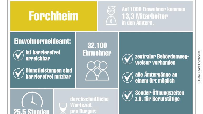 Unser Behördencheck im Detail für Forchheim.