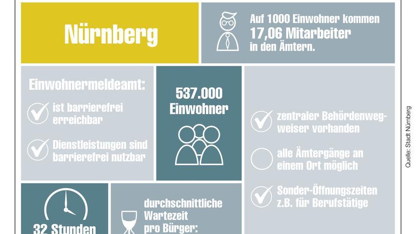 Unser Behördencheck im Detail für Nürnberg.