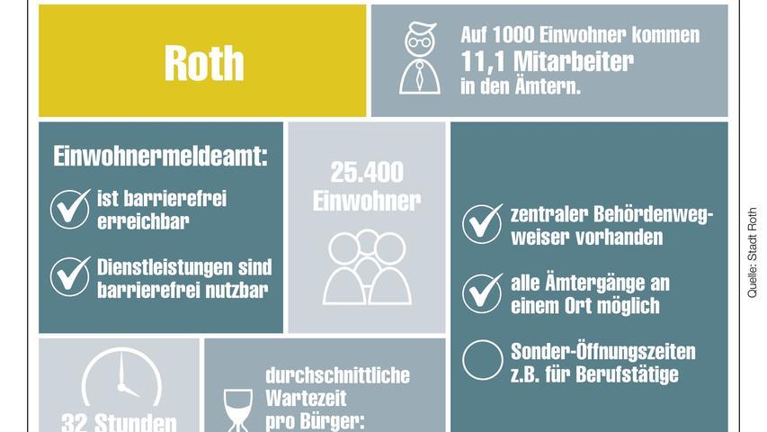 Unser Behördencheck im Detail für Roth.