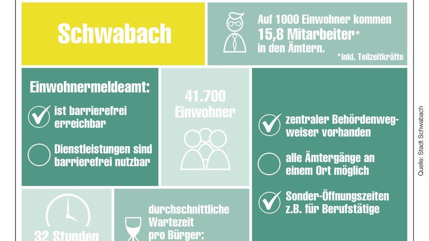Unser Behördencheck im Detail für Schwabach.