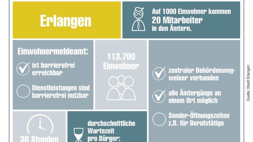 Unser Behördencheck im Detail für Erlangen.