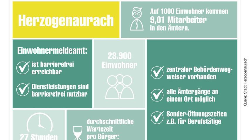 Unser Behördencheck im Detail für Herzogenaurach.