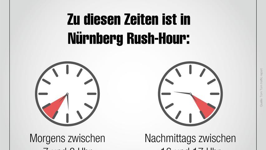 Foto: Tom Tom traffic report /nordbayern.de Motiv: Fakten zum Verkehr in Nürnberg, Stau, Rush-Hour, Auto, Autos, Verkehrsaufkommen