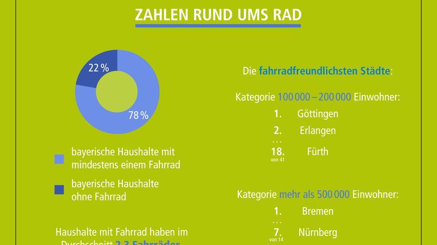 In Bremen müsste man wohnen. Oder in Göttingen. Aus Radfahrersicht sind diese Städte top. Aber auch Erlangen kann sich durchaus sehen lassen, in ihrer Größenordnung schneidet die Stadt als Zwietbeste ab. Diese Zahlen vom ADFC-Fahrradklima-Test zeigen, wie fahrradfreundlich die Städte in unserer Region sind.