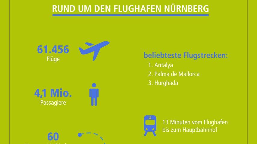 Nicht München und nicht Madrid zählen zu den beliebtesten Zielen, die vom Albrecht-Dürer-Airport in Nürnberg aus angesteuert werden, sondern... Schauen Sie selbst!