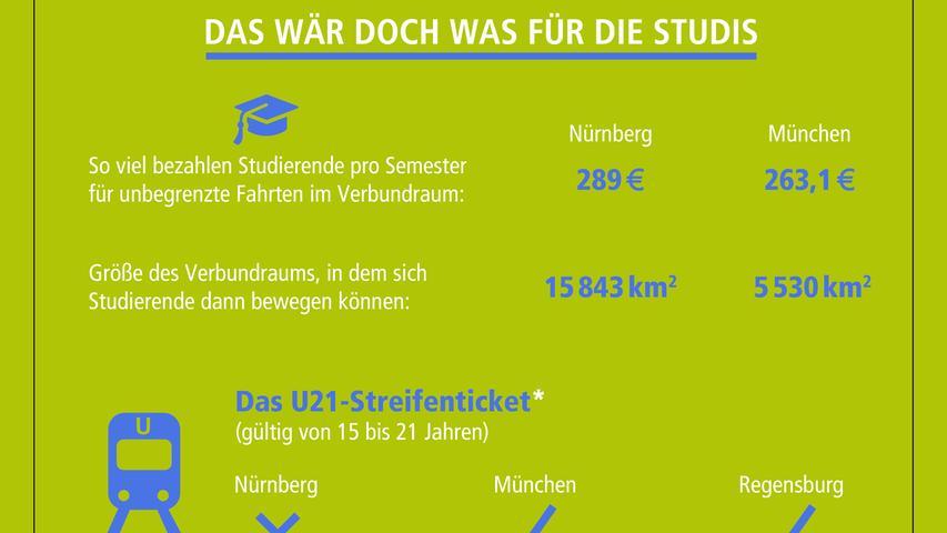 Eine Extrawurst für Studenten? Na klar! Wir haben den Preis fürs Semesterticket verglichen - und ein Ticket gefunden, das in Nürnberg noch fehlt.