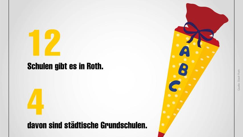 Statistik Roth