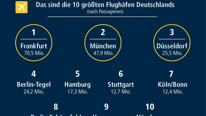 Passagiere, Parkplätze, Airlines: Alle Fakten zum Nürnberger Airport