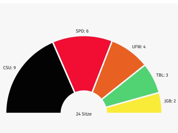 So sehen die Machtverhältnisse im Treuchtlinger Stadtrat ab dem 1. Mai 2020 aus.