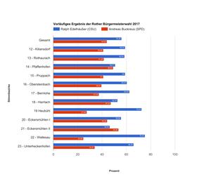 Das sind die Ergebnisse aus den Wahllokalen in den Ortsteilen von Roth.